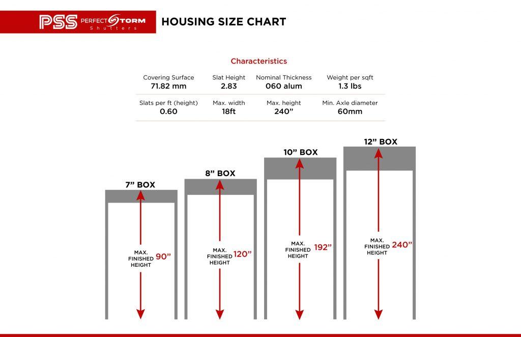 Housing Chart Roll up Shutters